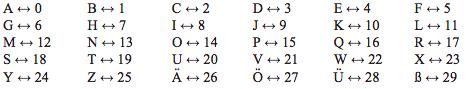 German Alphabet Mapping